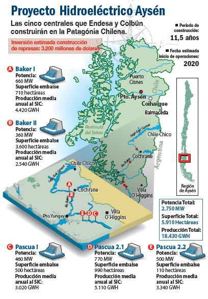 Proyecto Hidroeléctrica Aysén
