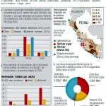 Perú: Empresarios mineros alertan por falta de inversión en el sector eléctrico