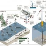 ¿Como funciona un parque eólico marino?: Parques eólicos offshore