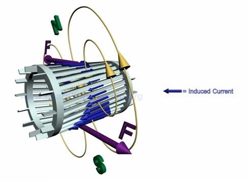 bfdef7a64ab Video  Funcionamiento del motor de inducción