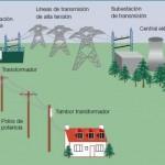 Tecnologías de transmisión y distribución, claves para la eficiencia energética (Parte 1)