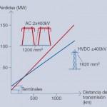 Tecnologías de transmisión y distribución, claves para la eficiencia energética (Parte 2)