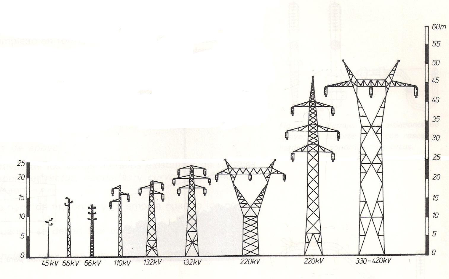 tesniones torres