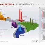 Comparativo de potencia eléctrica instalada y tarifas eléctricas en latinoamérica