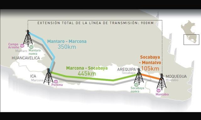 ProInversión adjudicó línea de transmisión
