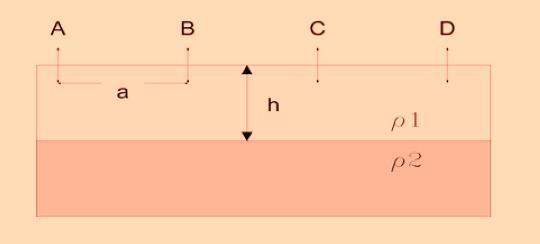 configuracion de werner