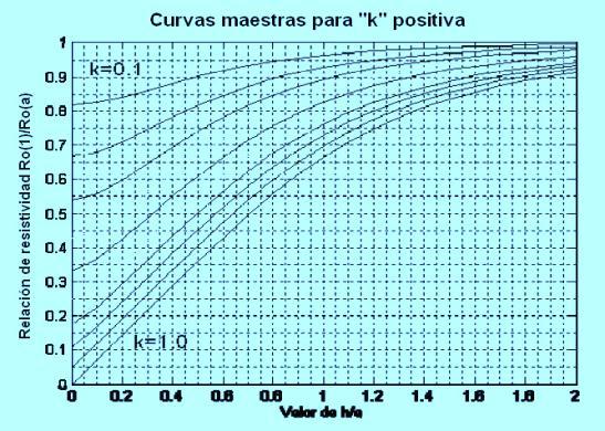 curva maestra para k positiva