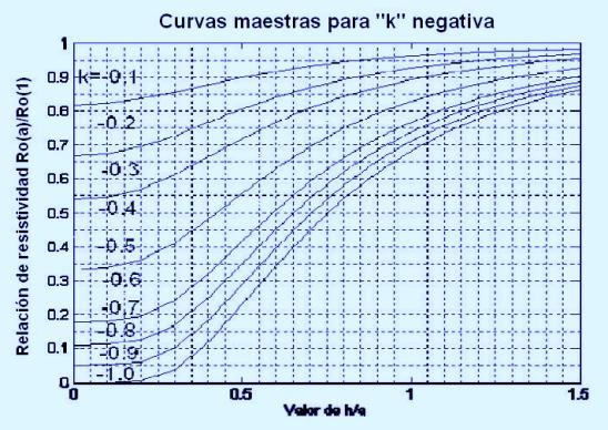 curva maestra para k