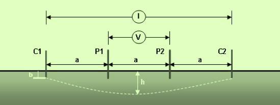 medicion de resistividad de tierra
