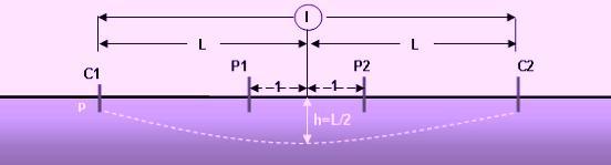 medicion de resistividad de tierra3