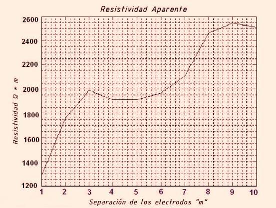 resistividad aparente