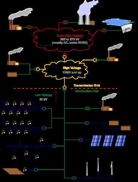 distribucion electrica2