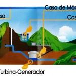 Hidroeléctrica Fortuna: La principal fuente de energía eléctrica en Panamá (Parte 1)