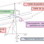 Aplicación de descargadores en la protección de Líneas de Transmisión