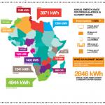 Consumo de energía doméstico anual en África