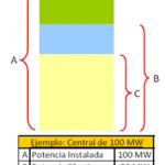 Perú: Diferencias entre potencia Firme, Instalada y Efectiva