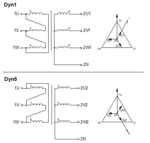 dyn1-dyn5
