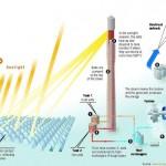 Gemasolar, primera central comercial con almacenamiento termo solar en sales fundidas