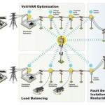 Sistema SCADA de un sistema de eléctrico, usando Wireless
