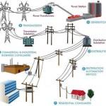 El viaje de la energía eléctrica y sus etapas: Generación, Transmisión, Distribución y Utilización