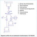 Diagrama unifilar eléctrico de una subestación transformadora 132/66/20 kV