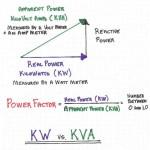 kW vs KVA ¿Alguien podría explicar el gráfico?