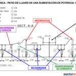 Patio de llaves de una subestación: Vista electromecánica de una bahía