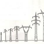 ¿Porqué el voltaje en sistemas de transmisión es múltiplo de 11?