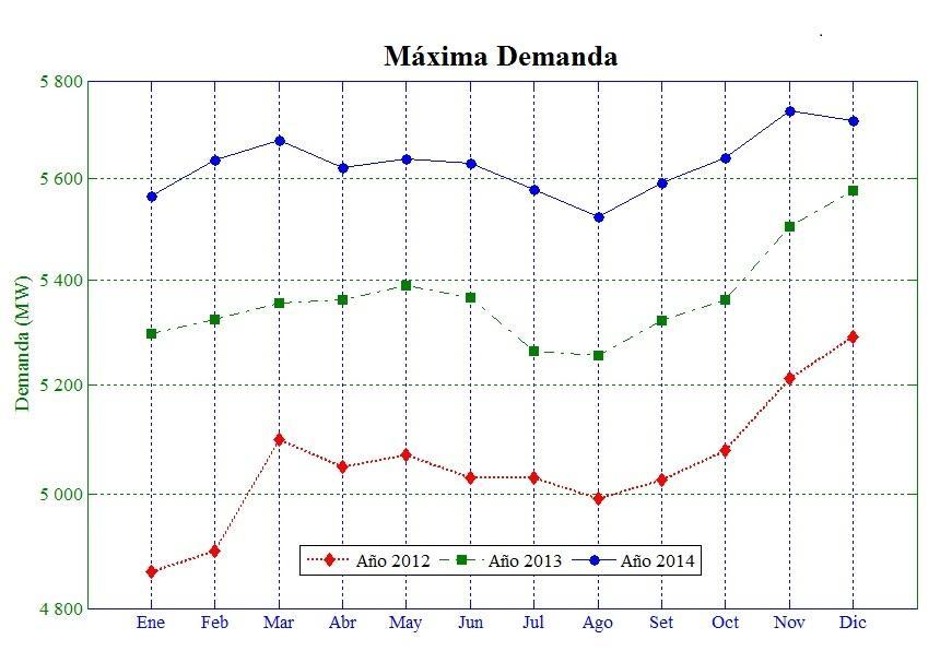 demanda-peru-2012-2014