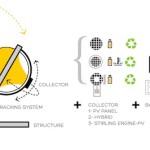 Crean esferas que generan energía con luz solar y lunar