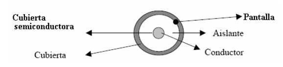 Figura 1.15 cable unipolar