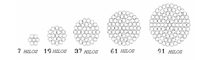 Figura 1.3 Conductores homogéneos de aluminio