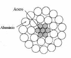 Figura 1.4  Sección transversal de un conductor con refuerzo de acero con 7 hilos de acero y 24 de aluminio