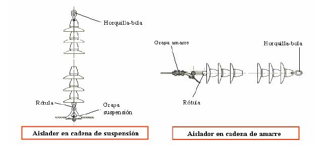 Figura 1.8 Aisladores en cadena de suspensión y aisladores en cadena de amarre