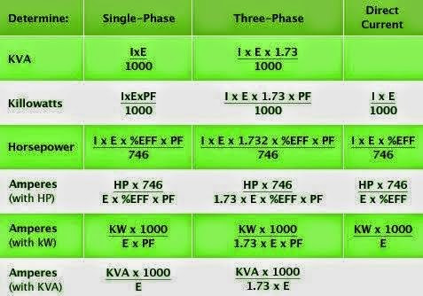 Determine KVA, KW, HP, and Amp