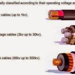 Clasificación de cables aislados de acuerdo a su voltaje de operación