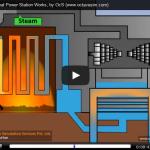 Video: ¿Cómo funciona una central eléctrica térmica a carbón?