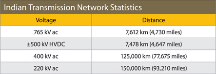 indian-transmission-statistics