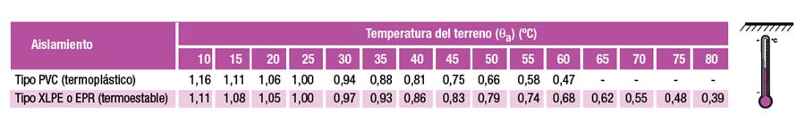 temperatura10