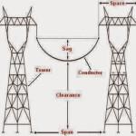 Vano/Claro (span) de una línea de transmisión