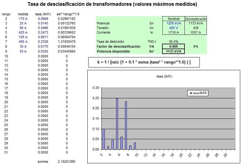 Tasa-de-desclasificacion-de-armonicos-en-transformadores