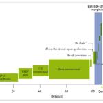 La recesión global y el precio del petroleo