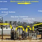 Partes de una subestación eléctrica 34/7.2 kV