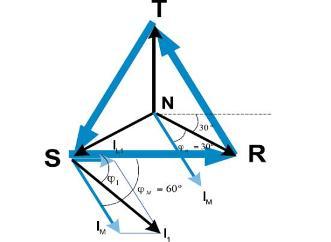 Diagrama fasorial caso B
