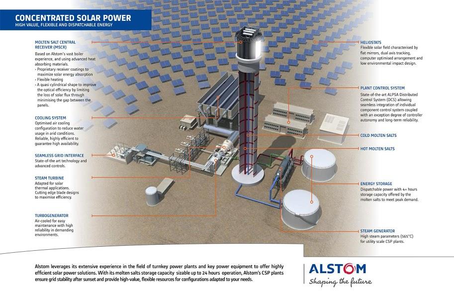 Concentrador de energia solar