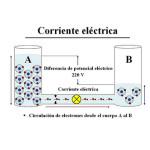 Pregunta del día: ¿Qué es corriente eléctrica?