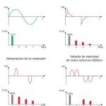 ¿Qué son los armónicos y como nos afectan?
