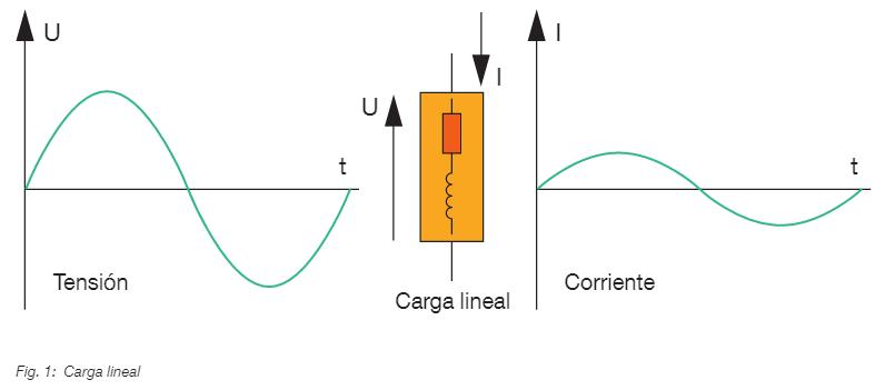 carga lineal