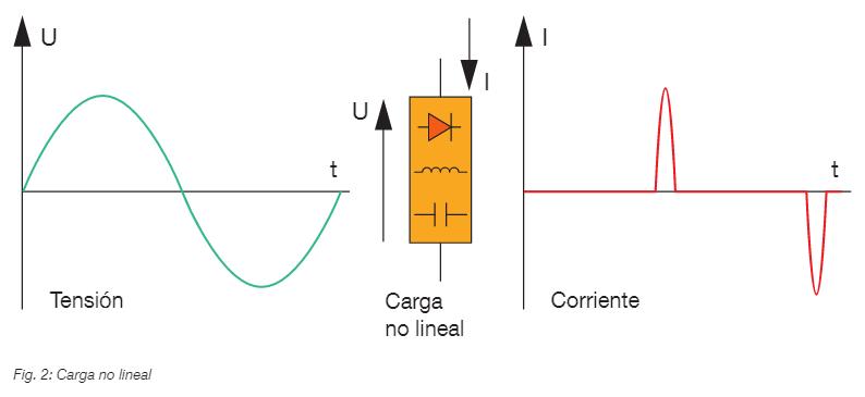 carga no lineal