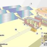 Pregunta del día: ¿Qué producen las centrales solares fotovoltaicas?